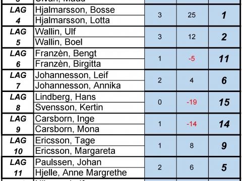 Club Sueco - MIX-Dubbel-2018-02-23-Resultat